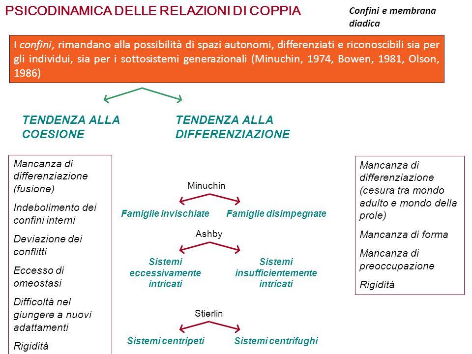 PSICODINAMICA DELLE RELAZIONI DI COPPIA Differenziazione del sé DIPENDE: LIVELLO DI DIFFERENZIAZIONE EMOTIVA RAGGIUNTO NELLA PROPRIA FAMIGLIA DI ORIGINE Livello base CARATTERISTICHE DELLE RELAZIONI NELLA PROPRIA FAMIGLIA Livello funzionale non tutti i membri della famiglia raggiungono gli stessi livelli di differenziazione Equilibrio del senso del valore di sé A livello individuale Temperamento, clima emotivo familiare, momento specifico in cui si nasce influenzano la differenziazione del sé