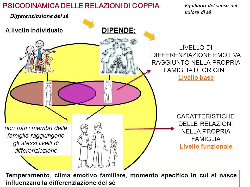 PSICODINAMICA DELLE RELAZIONI DI COPPIA Differenziazione del sé DIPENDE: LIVELLO DI DIFFERENZIAZIONE EMOTIVA RAGGIUNTO NELLA PROPRIA FAMIGLIA DI ORIGI