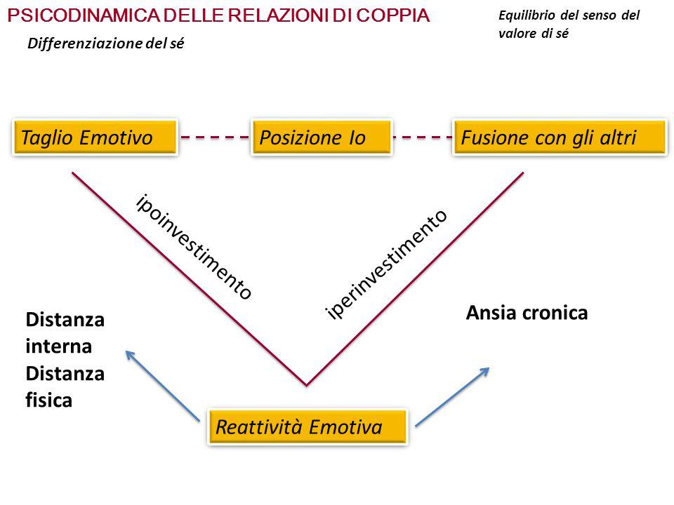 PSICODINAMICA DELLE RELAZIONI DI COPPIA SCALA DELLA DIFFERENZIAZIONE DEL SÉ : Definisce l'adattabilità allo stress che ogni persona presenta 0100 0-2525-5050-7575-100 DIFFERENTIATION OF SELF INVENTORY (DSRI) Definisce il livello di differenziazione del sé sulla base dei punteggi di: Emotional reactivity Emotional cut-off Fusion with others I-position Equilibrio del senso del valore di sé