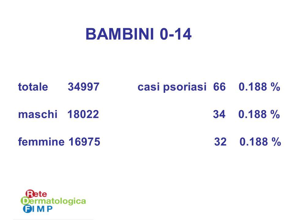 totale 34997 casi psoriasi 66 0.188 % maschi 18022 34 0.188 % femmine 16975 32 0.188 % BAMBINI 0-14