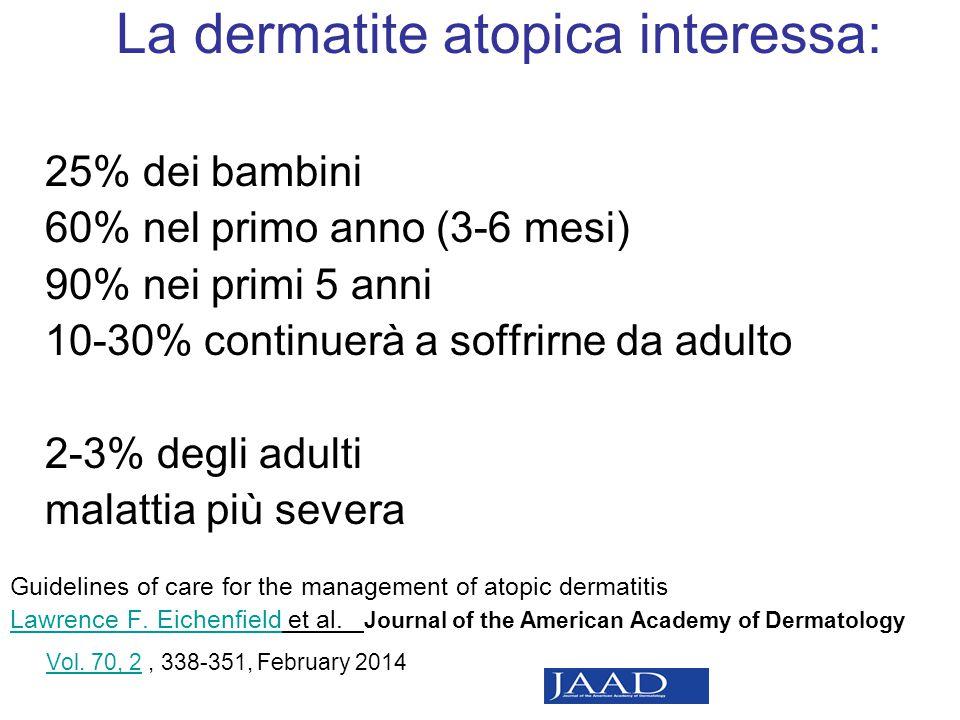 La dermatite atopica interessa: 25% dei bambini 60% nel primo anno (3-6 mesi) 90% nei primi 5 anni 10-30% continuerà a soffrirne da adulto 2-3% degli adulti malattia più severa Guidelines of care for the management of atopic dermatitis Lawrence F.