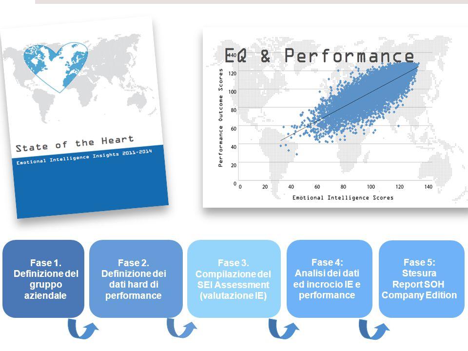 ©2014 Six Seconds Fase 2. Definizione dei dati hard di performance Fase 3.