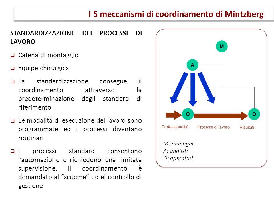 STANDARDIZZAZIONE DEI PROCESSI DI LAVORO  Catena di montaggio  Equipe chirurgica  La standardizzazione consegue il coordinamento attraverso la pred