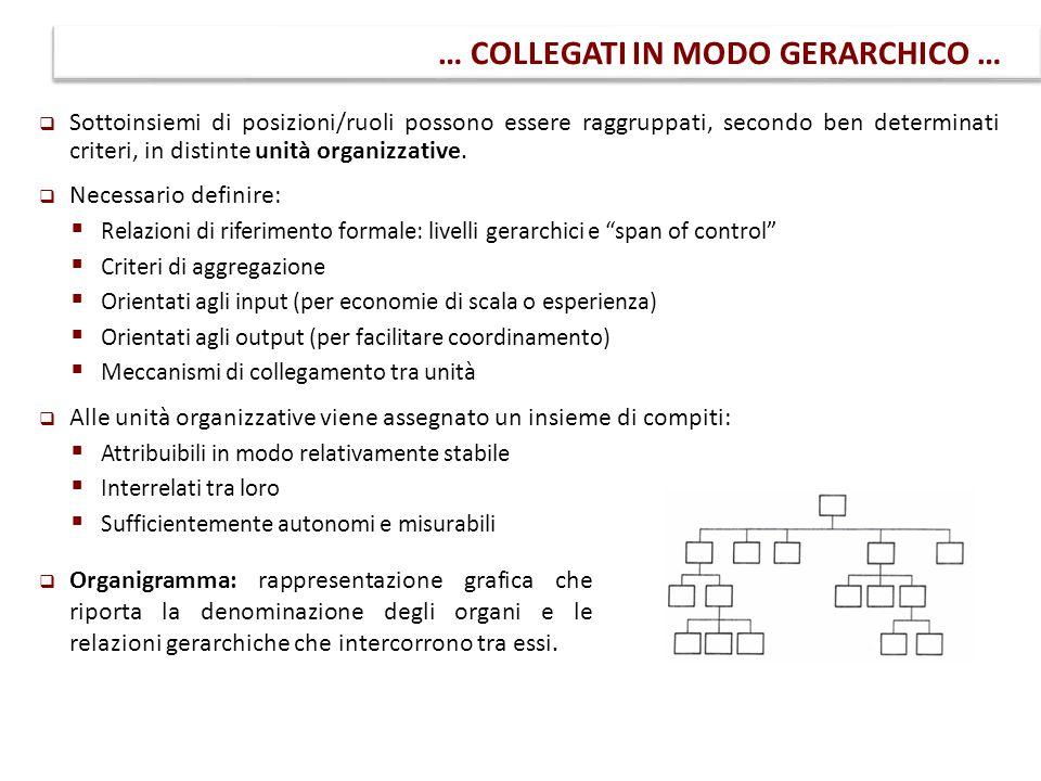 … COLLEGATI IN MODO GERARCHICO …  Sottoinsiemi di posizioni/ruoli possono essere raggruppati, secondo ben determinati criteri, in distinte unità orga