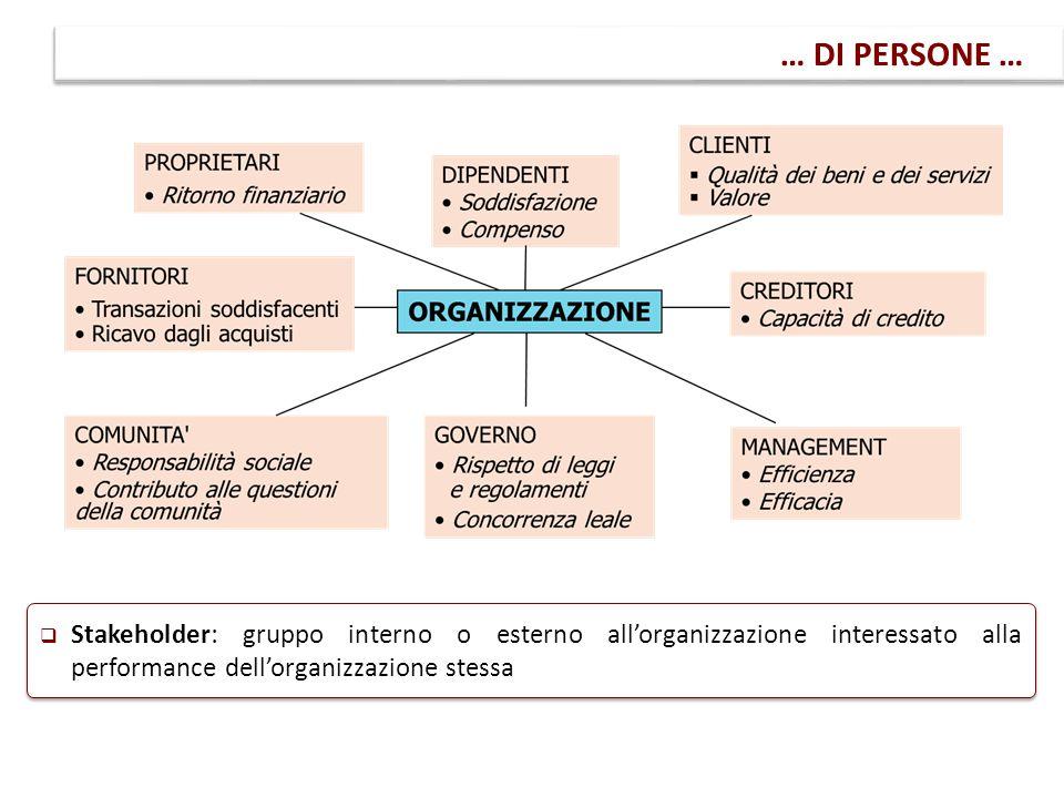 … DI PERSONE …  Stakeholder: gruppo interno o esterno all'organizzazione interessato alla performance dell'organizzazione stessa