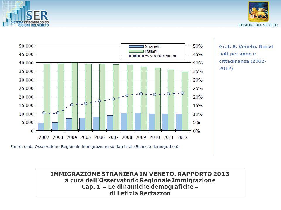 REGIONE DEL VENETO Tassi di ospedalizzazione (x 1.000) età-specifici per tipo DRG – uomini IMMIGRAZIONE STRANIERA IN VENETO.