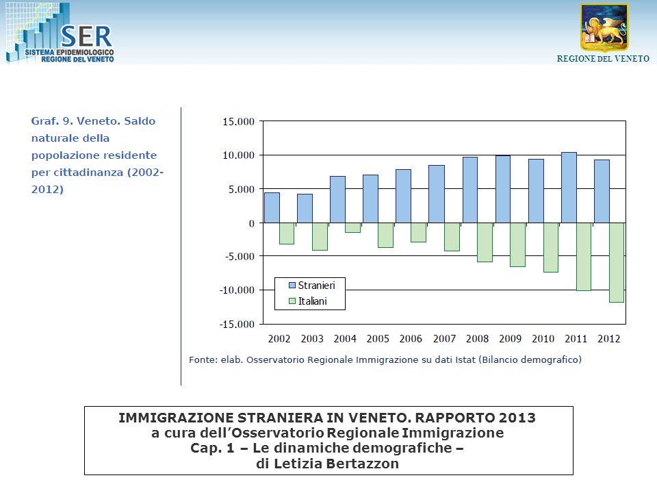 REGIONE DEL VENETO Tassi di ospedalizzazione (x 1.000) età-specifici per tipo DRG- donne IMMIGRAZIONE STRANIERA IN VENETO.