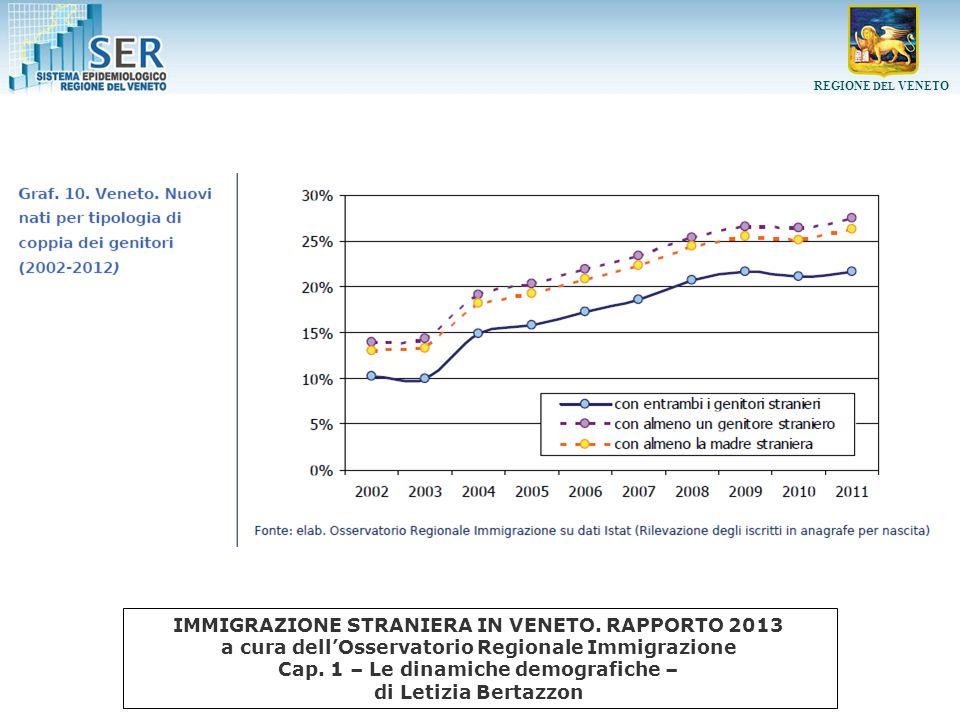 REGIONE DEL VENETO Dimissioni e tassi di ospedalizzazione per sesso, tipo di DRG, e cittadinanza (tassi per 1.000).