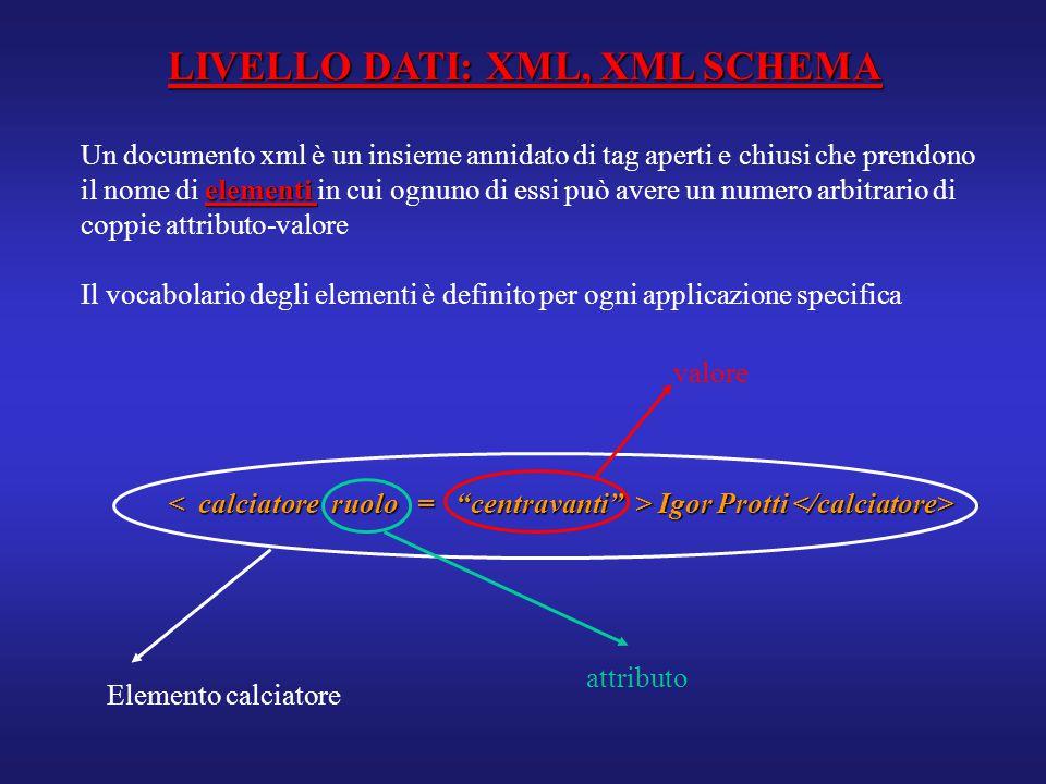 LIVELLO DATI: XML, XML SCHEMA Un documento xml è un insieme annidato di tag aperti e chiusi che prendono elementi il nome di elementi in cui ognuno di