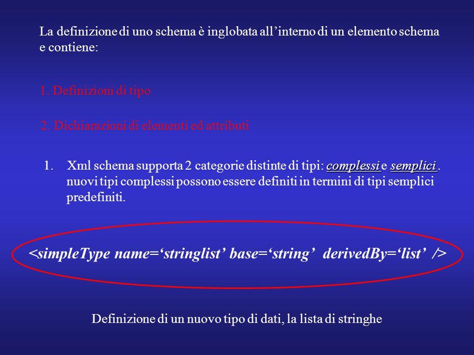 La definizione di uno schema è inglobata all'interno di un elemento schema e contiene: 1. Definizioni di tipo 2. Dichiarazioni di elementi ed attribut