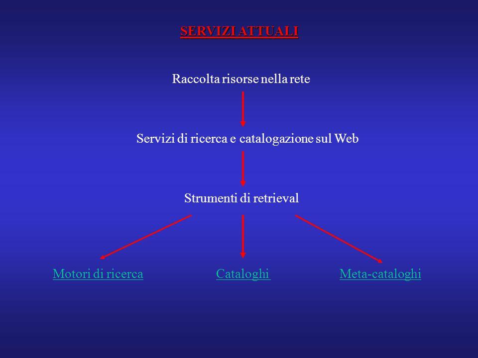 Servizi di ricerca e catalogazione sul Web Raccolta risorse nella rete Strumenti di retrieval SERVIZI ATTUALI Motori di ricercaCataloghiMeta-cataloghi