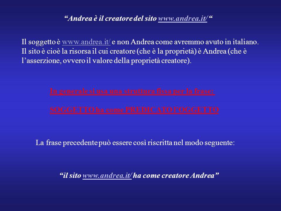 Andrea è il creatore del sito www.andrea.it/ www.andrea.it/ Il soggetto è www.andrea.it/ e non Andrea come avremmo avuto in italiano.www.andrea.it/ Il sito è cioè la risorsa il cui creatore (che è la proprietà) è Andrea (che è l'asserzione, ovvero il valore della proprietà creatore).