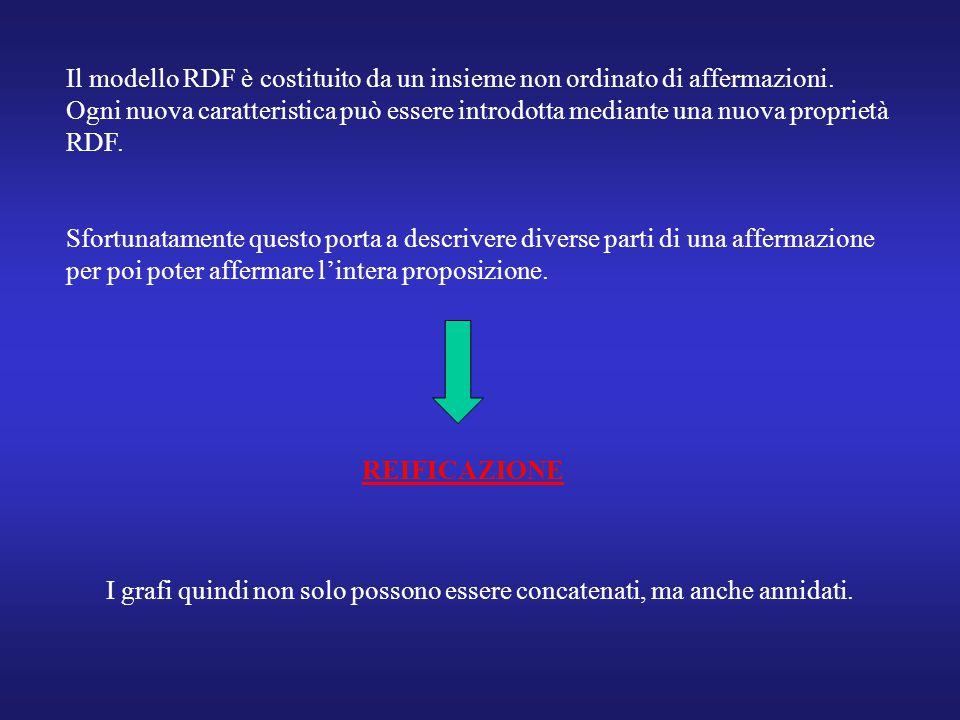 Il modello RDF è costituito da un insieme non ordinato di affermazioni.