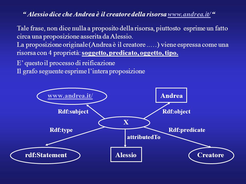 """"""" Alessio dice che Andrea è il creatore della risorsa www.andrea.it/ """"www.andrea.it/ Tale frase, non dice nulla a proposito della risorsa, piuttosto e"""