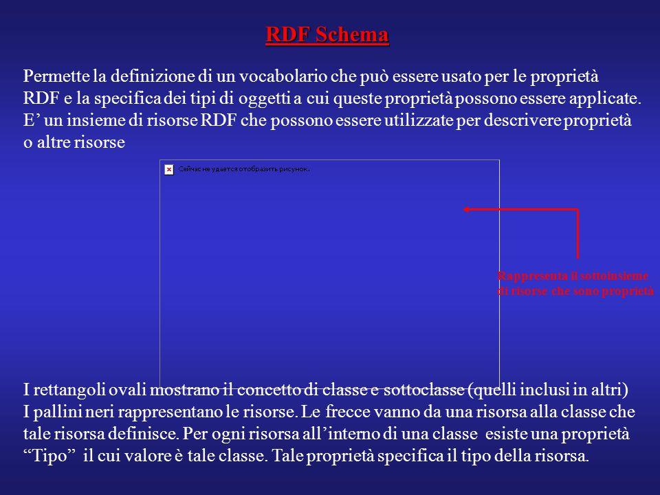 RDF Schema Permette la definizione di un vocabolario che può essere usato per le proprietà RDF e la specifica dei tipi di oggetti a cui queste proprie