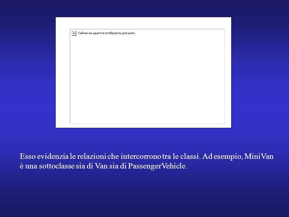 Esso evidenzia le relazioni che intercorrono tra le classi. Ad esempio, MiniVan è una sottoclasse sia di Van sia di PassengerVehicle.