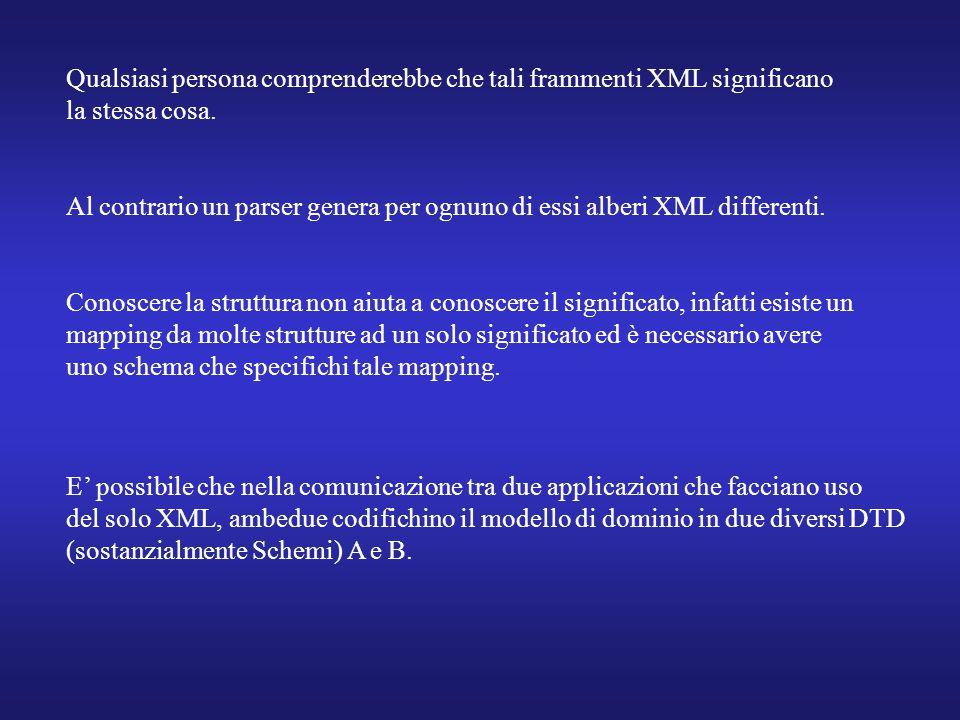 Qualsiasi persona comprenderebbe che tali frammenti XML significano la stessa cosa. Al contrario un parser genera per ognuno di essi alberi XML differ