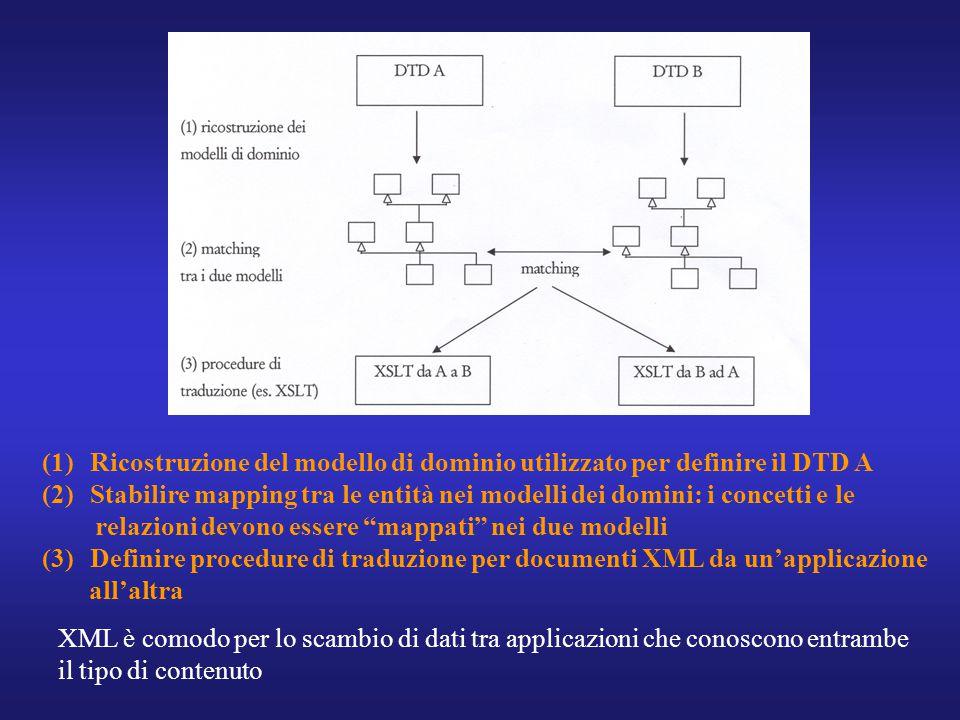 (1)Ricostruzione del modello di dominio utilizzato per definire il DTD A (2)Stabilire mapping tra le entità nei modelli dei domini: i concetti e le relazioni devono essere mappati nei due modelli (3)Definire procedure di traduzione per documenti XML da un'applicazione all'altra XML è comodo per lo scambio di dati tra applicazioni che conoscono entrambe il tipo di contenuto