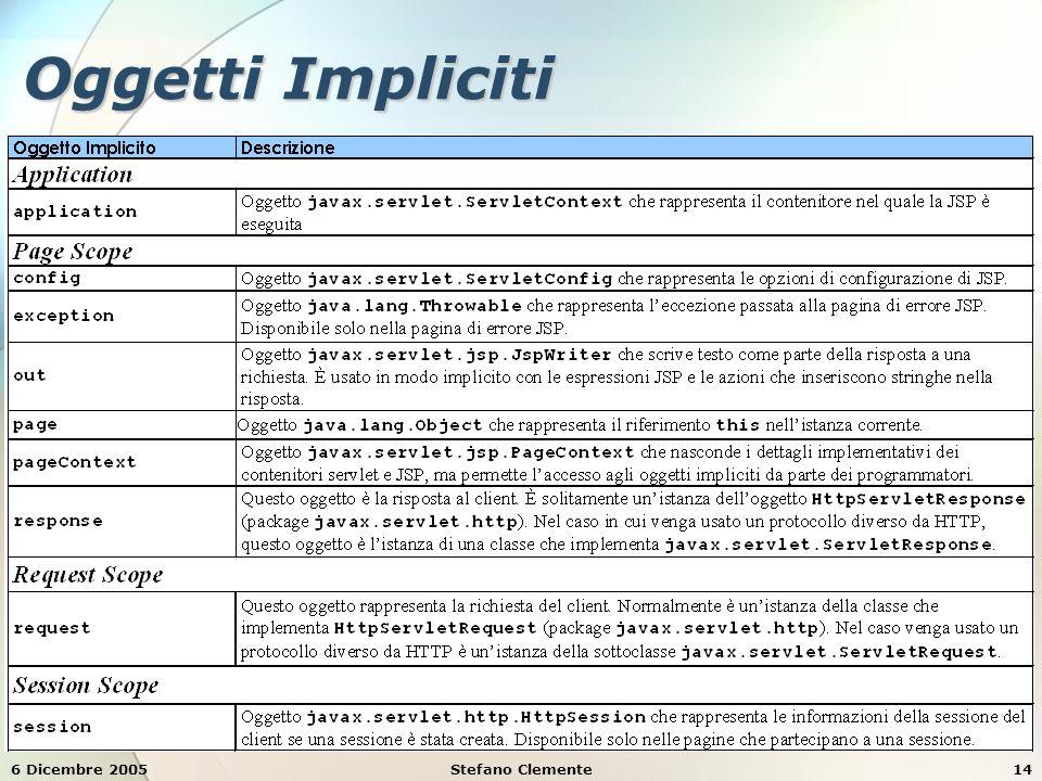 6 Dicembre 2005Stefano Clemente14 Oggetti Impliciti