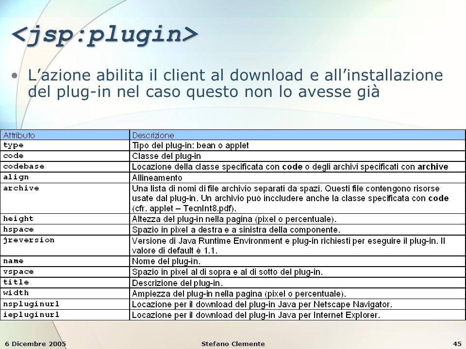 6 Dicembre 2005Stefano Clemente45 <jsp:plugin> L'azione abilita il client al download e all'installazione del plug-in nel caso questo non lo avesse già