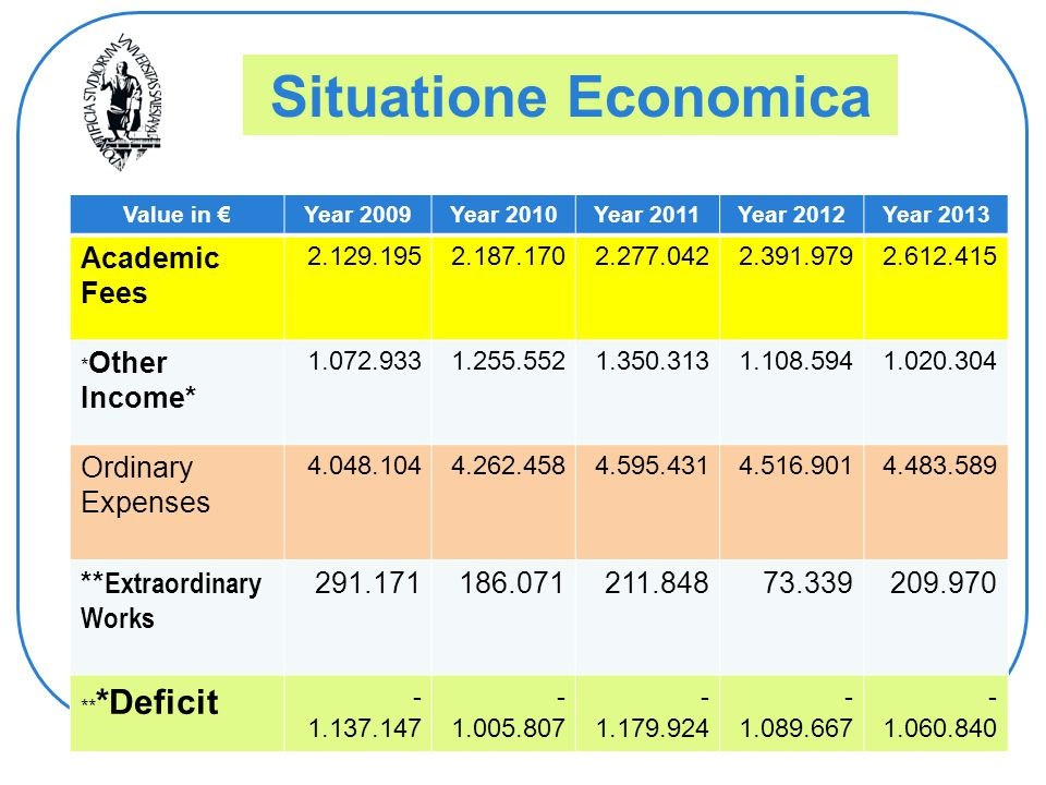 Situatione Economica Value in €Year 2009Year 2010Year 2011Year 2012Year 2013 Academic Fees 2.129.1952.187.1702.277.0422.391.9792.612.415 * Other Income* 1.072.9331.255.5521.350.3131.108.5941.020.304 Ordinary Expenses 4.048.1044.262.4584.595.4314.516.9014.483.589 ** Extraordinary Works 291.171186.071211.84873.339209.970 ** *Deficit - 1.137.147 - 1.005.807 - 1.179.924 - 1.089.667 - 1.060.840