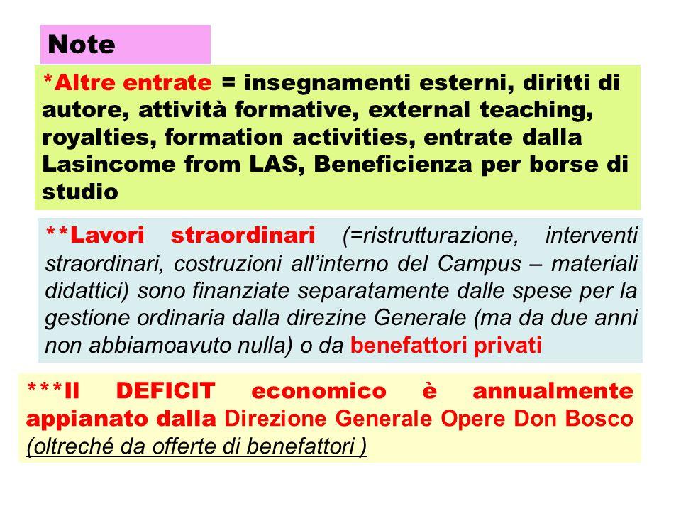 Note ***Il DEFICIT economico è annualmente appianato dalla Direzione Generale Opere Don Bosco (oltreché da offerte di benefattori ) **Lavori straordin
