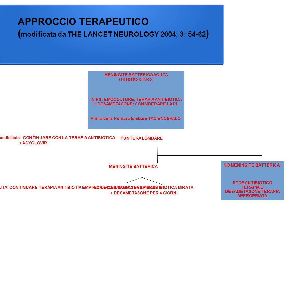 APPROCCIO TERAPEUTICO ( modificata da THE LANCET NEUROLOGY 2004; 3: 54-62 ) PL controindicata o impossibilitata: CONTINUARE CON LA TERAPIA ANTIBIOTICA + ACYCLOVIR EZIOLOGIA SCONOSCIUTA: CONTINUARE TERAPIA ANTIBIOTIA EMPIRICA + DESAMETASONE PER 48 H EZIOLOGIA NOTA:TERAPIA ANTIBIOTICA MIRATA + DESAMETASONE PER 4 GIORNI MENINGITE BATTERICA PUNTURA LOMBARE NO MENINGITE BATTERICA STOP ANTIBIOTICO TERAPIA E DESAMETASONE TERAPIA APPROPRIATA MENINGITE BATTERICA ACUTA (sospetto clinico) IN PS: EMOCOLTURE, TERAPIA ANTIBIOTICA + DESAMETASONE; CONSIDERARE LA PL Prima della Puntura lombare TAC ENCEFALO