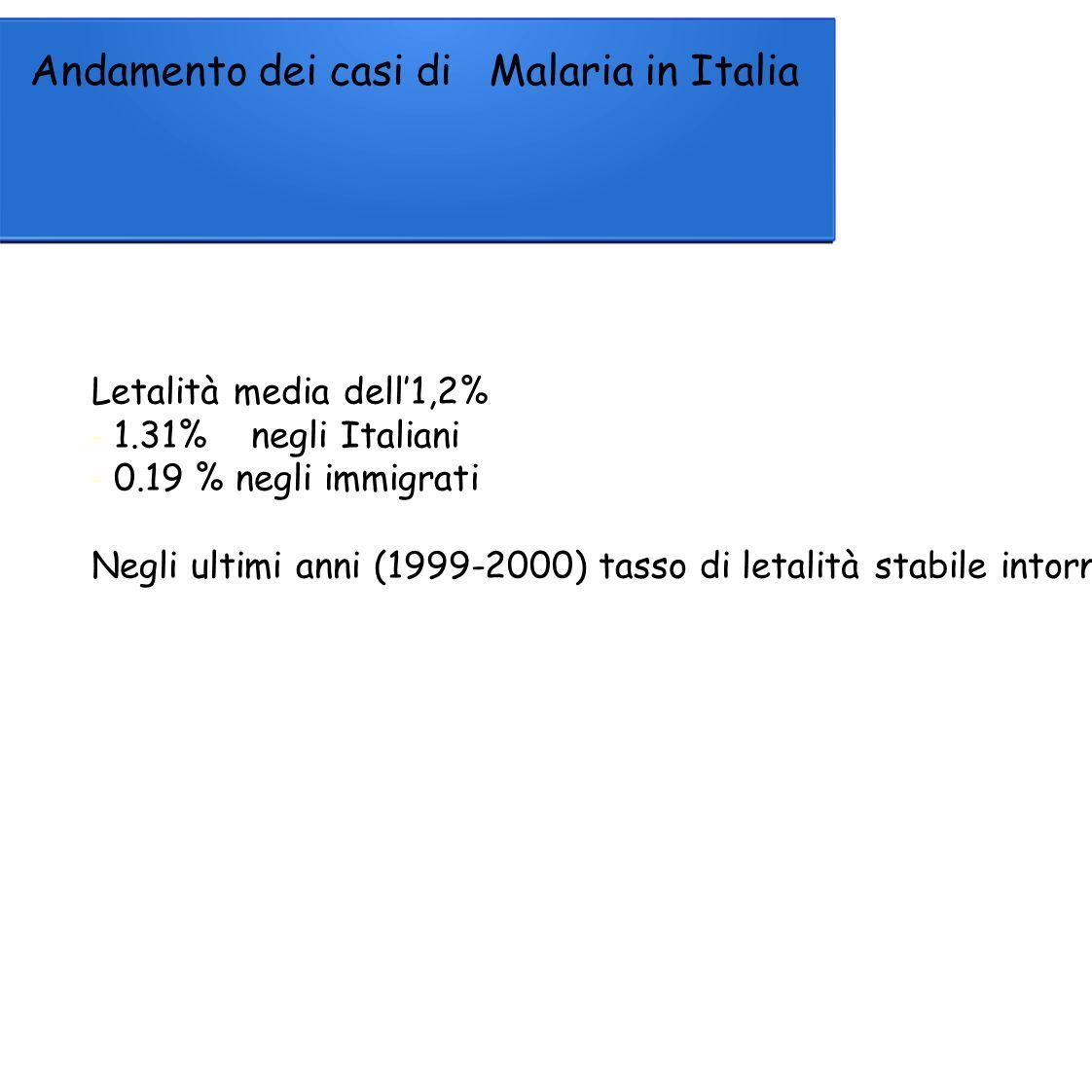 Andamento dei casi diMalaria in Italia Letalità media dell'1,2% -1.31%negli Italiani -0.19 % negli immigrati Negli ultimi anni (1999-2000) tasso di letalità stabile intorno allo 0,5%