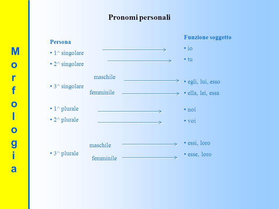 MorfologiaMorfologia Il pronome può sostituire anche altre parti del discorso; ad esempio: un aggettivo: Ti credevo intelligente, ma non lo sei.