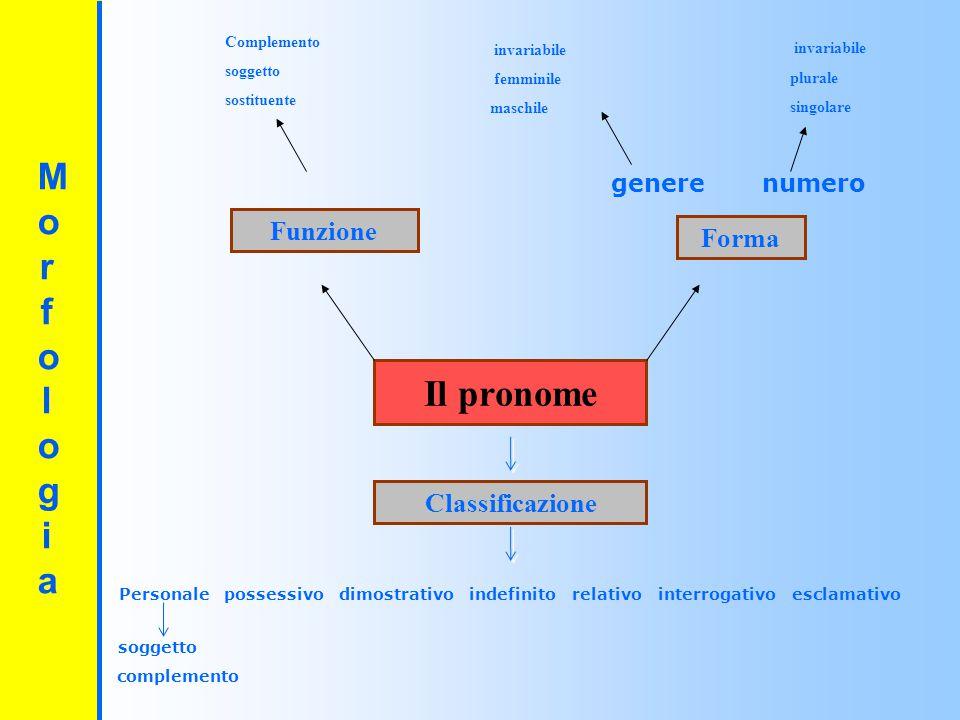 Il pronome MorfologiaMorfologia
