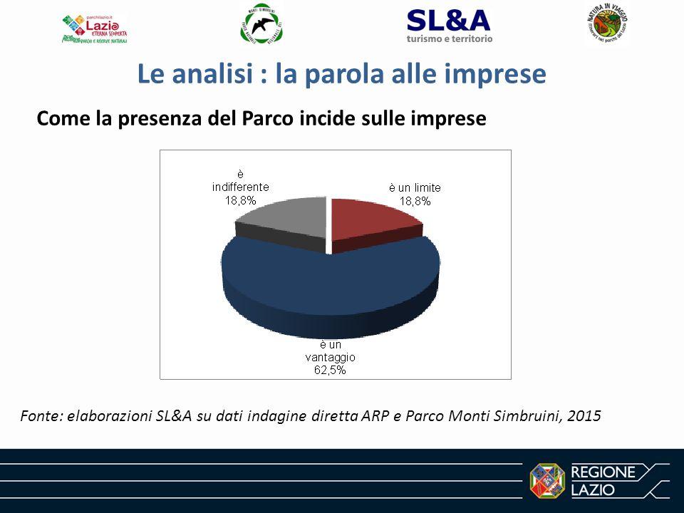 Le analisi : la parola alle imprese Fonte: elaborazioni SL&A su dati indagine diretta ARP e Parco Monti Simbruini, 2015 Come la presenza del Parco incide sulle imprese