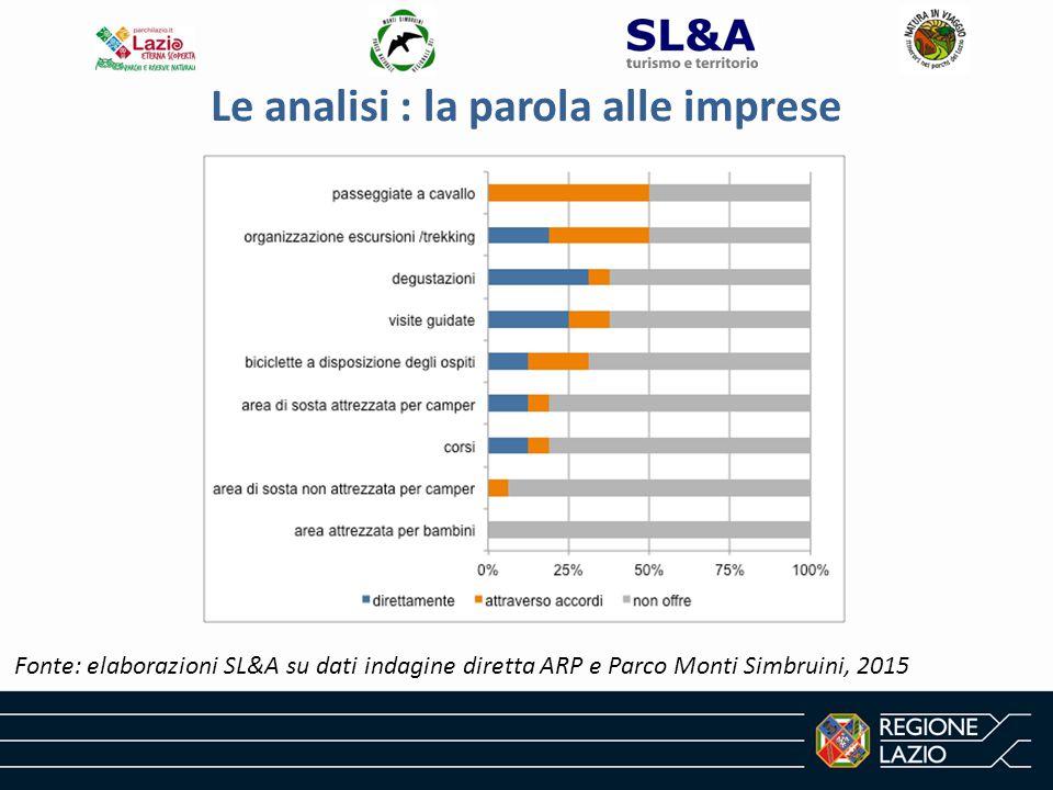 Le analisi : la parola alle imprese Fonte: elaborazioni SL&A su dati indagine diretta ARP e Parco Monti Simbruini, 2015