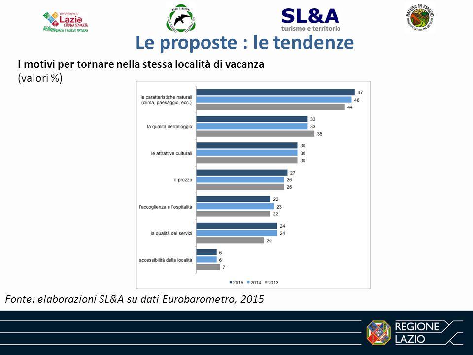 Le proposte : le tendenze Fonte: elaborazioni SL&A su dati Eurobarometro, 2015 I motivi per tornare nella stessa località di vacanza (valori %)