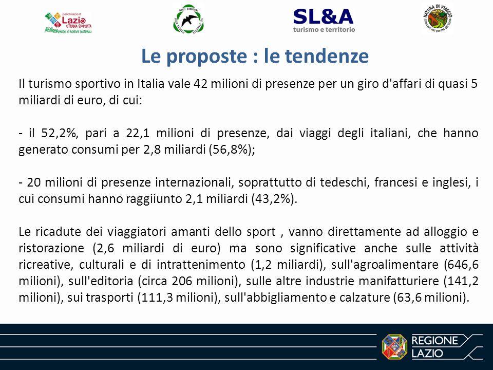 Le proposte : le tendenze Il turismo sportivo in Italia vale 42 milioni di presenze per un giro d affari di quasi 5 miliardi di euro, di cui: - il 52,2%, pari a 22,1 milioni di presenze, dai viaggi degli italiani, che hanno generato consumi per 2,8 miliardi (56,8%); - 20 milioni di presenze internazionali, soprattutto di tedeschi, francesi e inglesi, i cui consumi hanno raggiiunto 2,1 miliardi (43,2%).