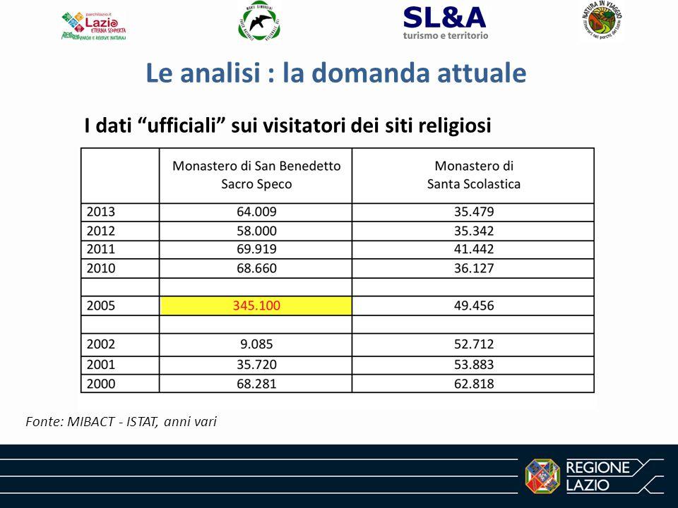 Le analisi : la domanda attuale Fonte: MIBACT - ISTAT, anni vari I dati ufficiali sui visitatori dei siti religiosi
