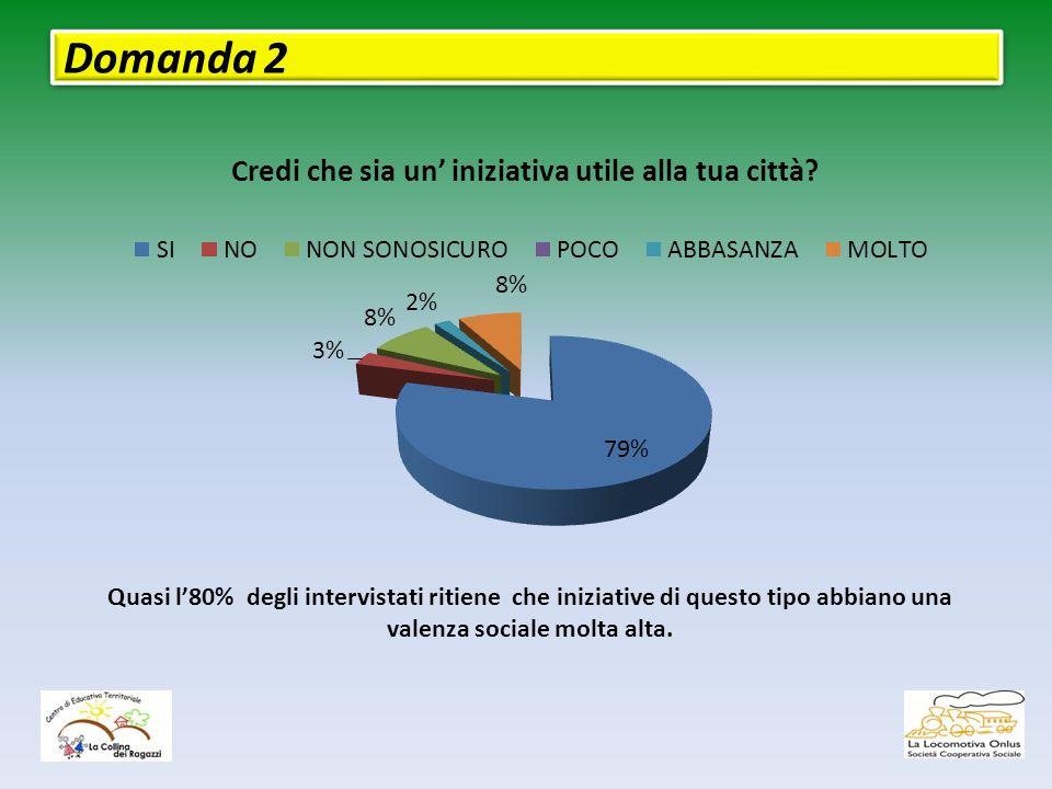 Domanda 2 Quasi l'80% degli intervistati ritiene che iniziative di questo tipo abbiano una valenza sociale molta alta.
