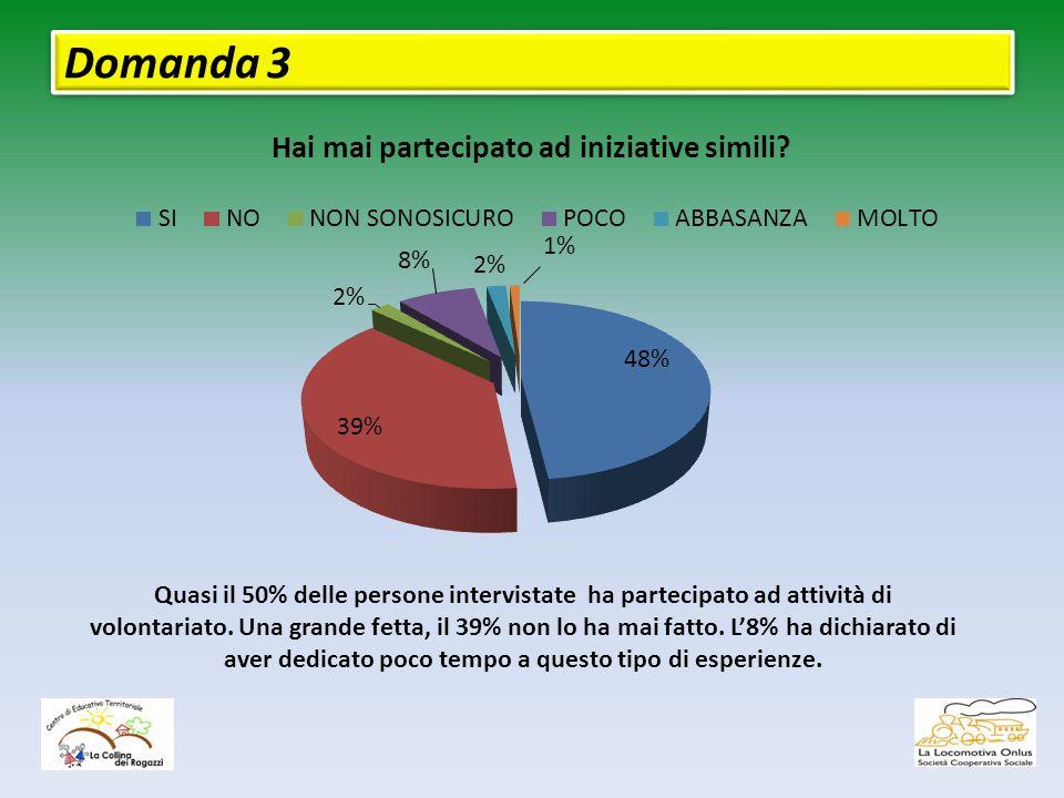 Domanda 3 Quasi il 50% delle persone intervistate ha partecipato ad attività di volontariato.