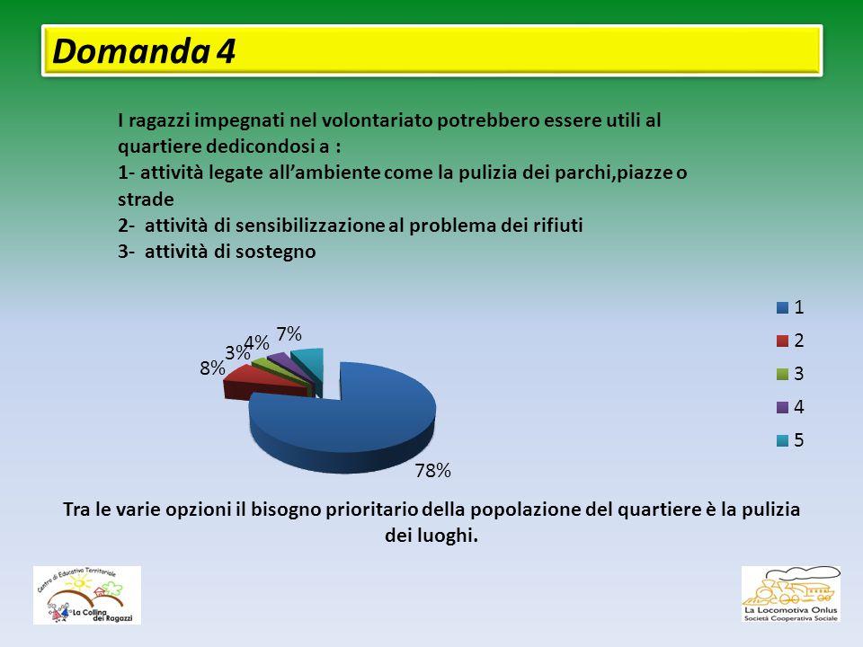 Domanda 4 Tra le varie opzioni il bisogno prioritario della popolazione del quartiere è la pulizia dei luoghi.