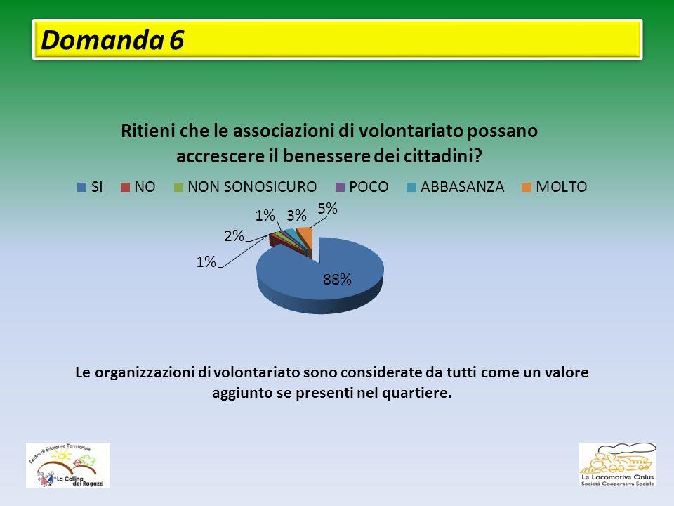 Domanda 6 Le organizzazioni di volontariato sono considerate da tutti come un valore aggiunto se presenti nel quartiere.