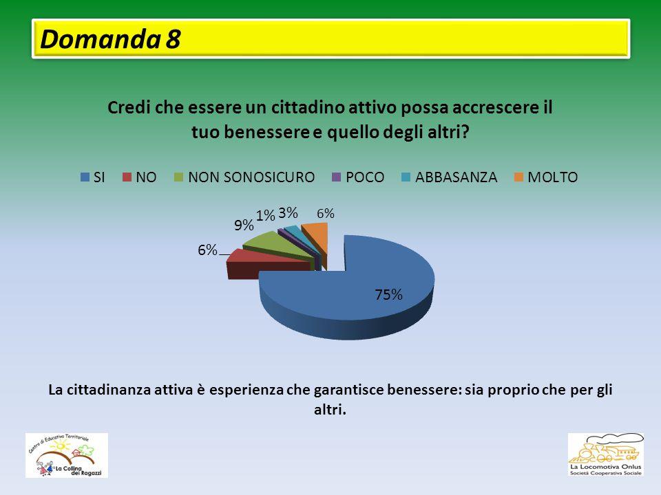 Domanda 8 6% La cittadinanza attiva è esperienza che garantisce benessere: sia proprio che per gli altri.