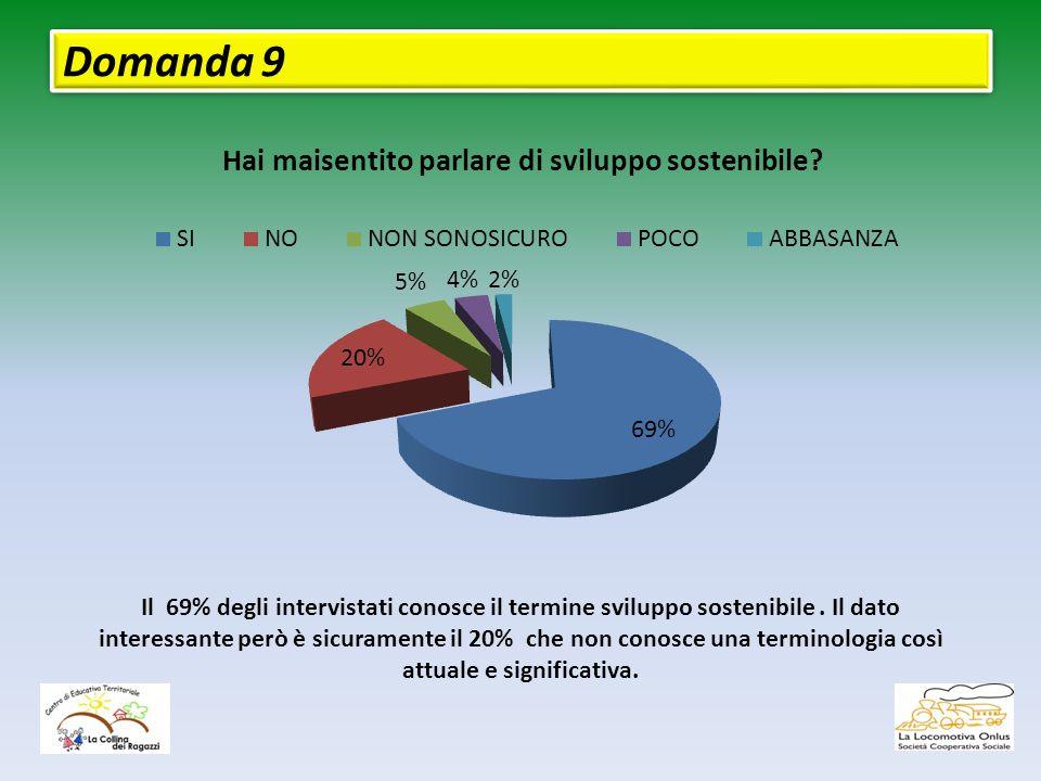 Domanda 9 Il 69% degli intervistati conosce il termine sviluppo sostenibile.