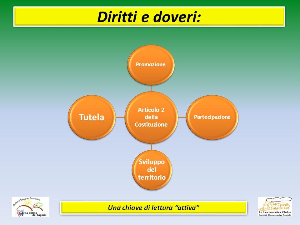 Diritti e doveri: Articolo 2 della Costituzione Promozione Partecipazione Sviluppo del territorio Tutela Una chiave di lettura attiva