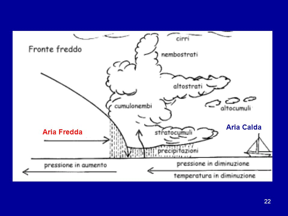 22 Aria Fredda Aria Calda