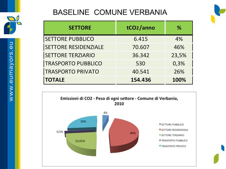 BASELINE COMUNE VERBANIA
