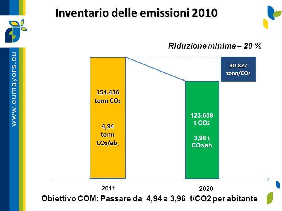 154.436 tonn CO 2 4,94 tonn CO 2 /ab. 2011 30.827 tonn/CO 2 2020 Riduzione minima – 20 % Inventario delle emissioni 2010 1,03 tCO2/ab 123.609 t CO 2 3