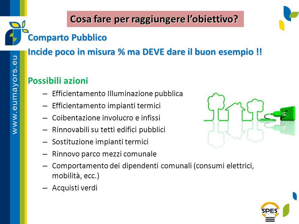 Comparto Pubblico Incide poco in misura % ma DEVE dare il buon esempio !! Possibili azioni – Efficientamento Illuminazione pubblica – Efficientamento