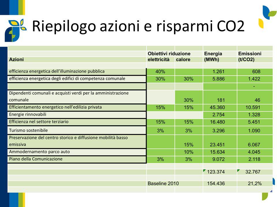 Riepilogo azioni e risparmi CO2