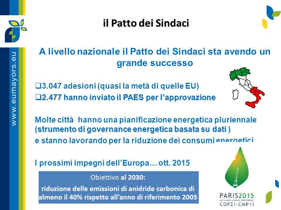 il Patto dei Sindaci A livello nazionale il Patto dei Sindaci sta avendo un grande successo  3.047 adesioni (quasi la metà di quelle EU)  2.477 hann