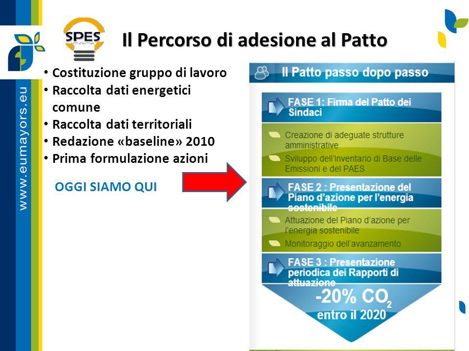 Il Percorso di adesione al Patto Costituzione gruppo di lavoro Raccolta dati energetici comune Raccolta dati territoriali Redazione «baseline» 2010 Pr