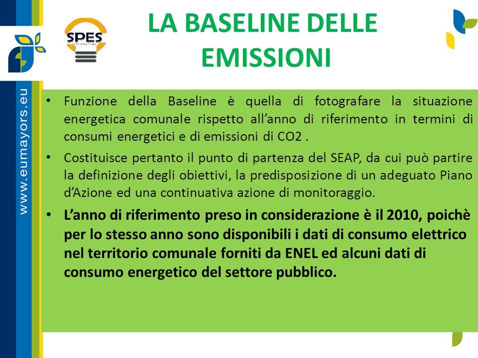 LA BASELINE DELLE EMISSIONI Funzione della Baseline è quella di fotografare la situazione energetica comunale rispetto all'anno di riferimento in term